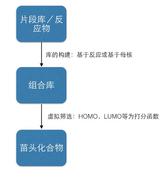 OPV组合库设计与虚拟筛选