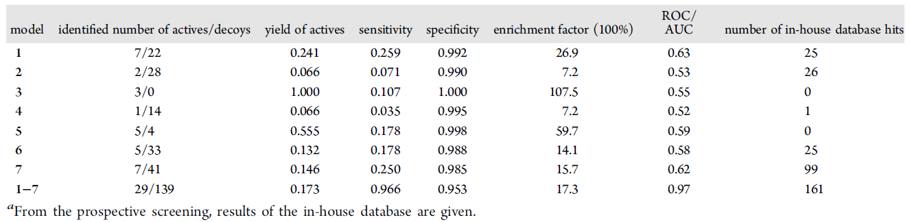 Ligandscout应用案例四 经过decoy检验得到的7个最好的药效团模型的测试结果