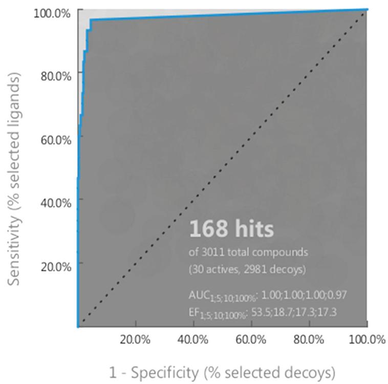 Ligandscout应用案例四 ROC曲线与ACU