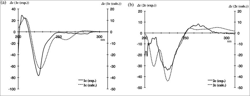 图2,脱氢产物1c(a)和2c(b)的实验和计算ECD谱