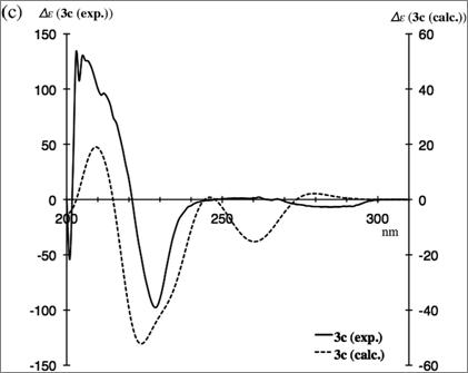 图 3. 脱氢产物3c的实验和计算ECD谱