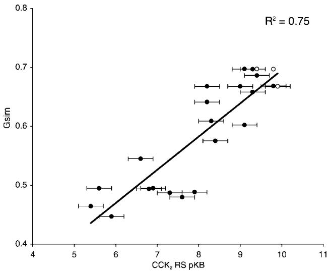 Cresset应用案例第三期,CCK2抑制剂,图2