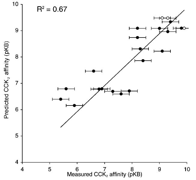 Cresset应用案例第三期,CCK2抑制剂,图3