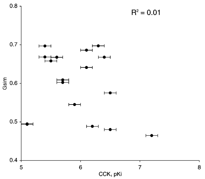 Cresset应用案例第三期,CCK2抑制剂,图4