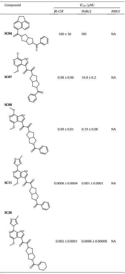 Cresset应用案例第四期,HIV-1进入抑制剂,表2