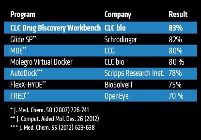 CLC Drug Discovery Workbench,评测结果