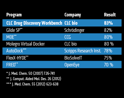 CLC Drug Discovery Workbench 评测结果