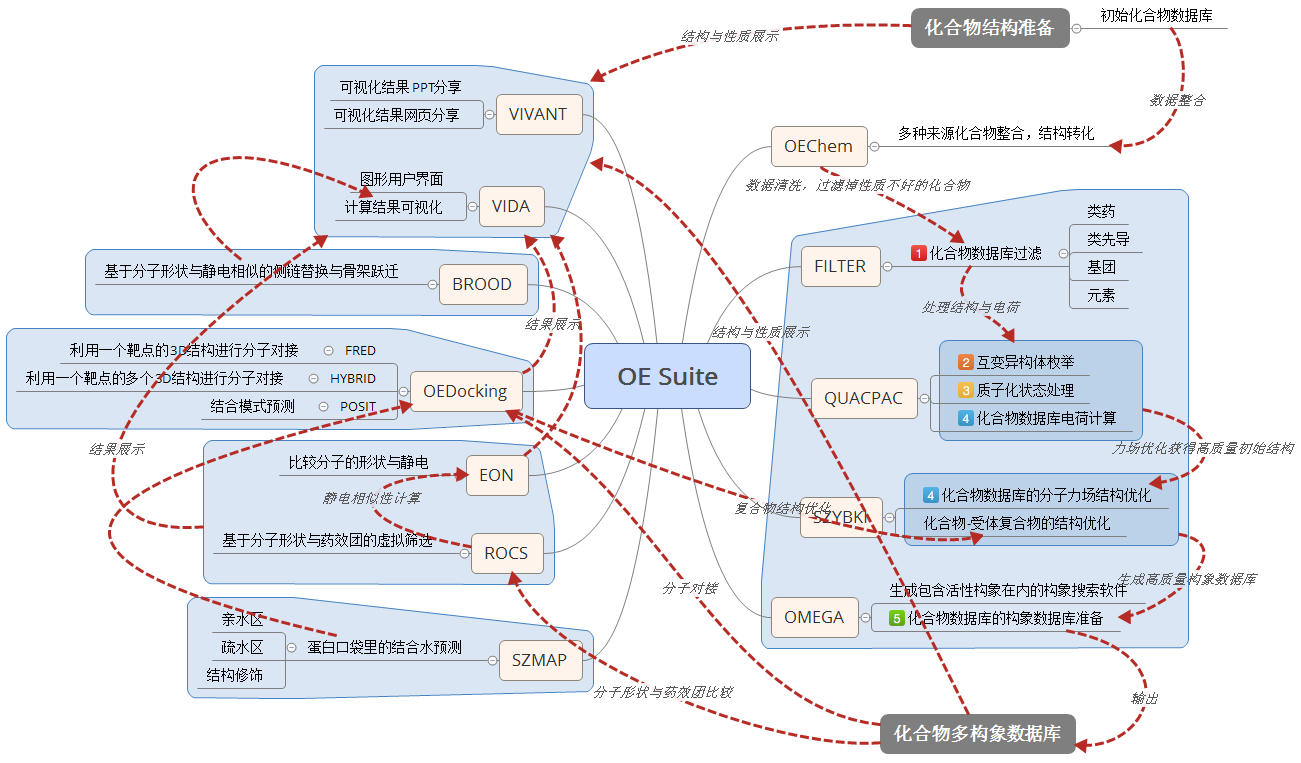 OpenEye Application Suite结构