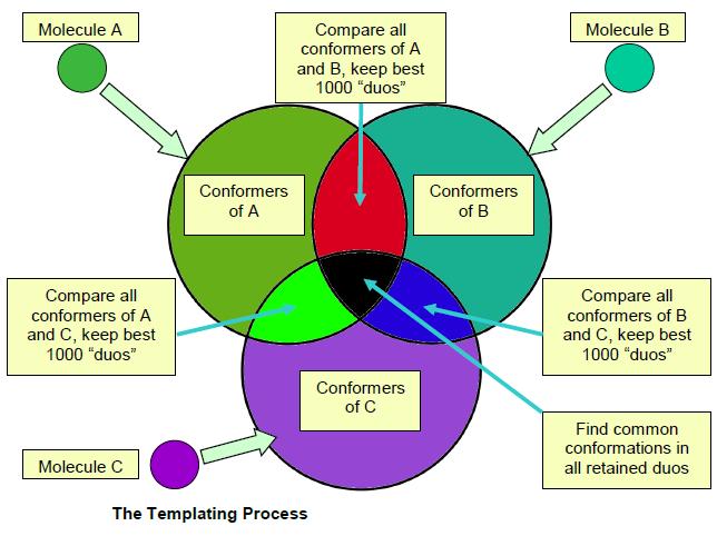 药效团识别流程