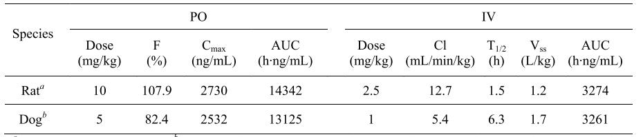 化合物26的PK特性