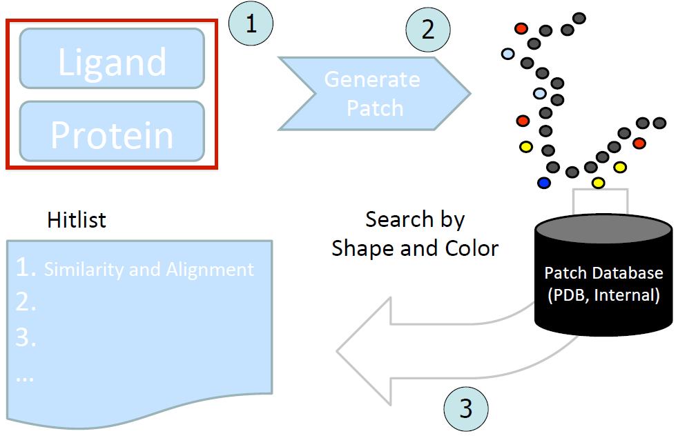 图3. SiteHopper的算法概述