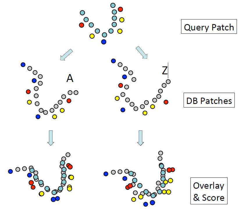 图4 步骤3的叠合、打分过程示意图。